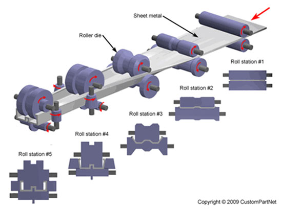 Superior Roll Forming Services Custom Roll Formed